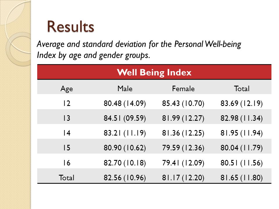 Results Well Being Index AgeMaleFemaleTotal 1280.48 (14.09)85.43 (10.70)83.69 (12.19) 1384.51 (09.59)81.99 (12.27)82.98 (11.34) 1483.21 (11.19)81.36 (12.25)81.95 (11.94) 1580.90 (10.62)79.59 (12.36)80.04 (11.79) 1682.70 (10.18)79.41 (12.09)80.51 (11.56) Total82.56 (10.96)81.17 (12.20)81.65 (11.80) Average and standard deviation for the Personal Well-being Index by age and gender groups.