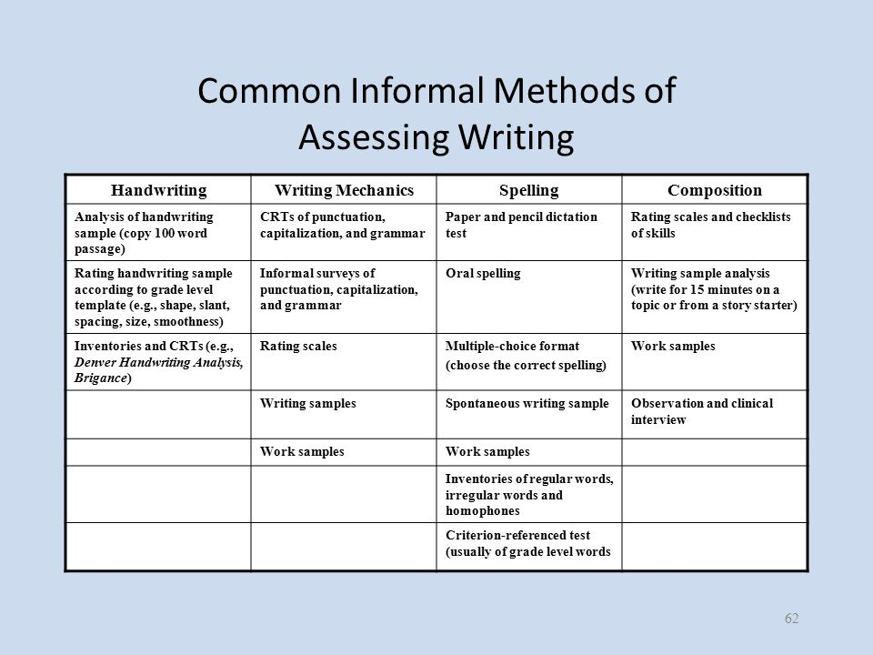 Common Informal Methods of Assessing Writing HandwritingWriting MechanicsSpellingComposition Analysis of handwriting sample (copy 100 word passage) CRTs of punctuation, capitalization, and grammar Paper and pencil dictation test Rating scales and checklists of skills Rating handwriting sample according to grade level template (e.g., shape, slant, spacing, size, smoothness) Informal surveys of punctuation, capitalization, and grammar Oral spellingWriting sample analysis (write for 15 minutes on a topic or from a story starter) Inventories and CRTs (e.g., Denver Handwriting Analysis, Brigance) Rating scalesMultiple-choice format (choose the correct spelling) Work samples Writing samplesSpontaneous writing sampleObservation and clinical interview Work samples Inventories of regular words, irregular words and homophones Criterion-referenced test (usually of grade level words 62