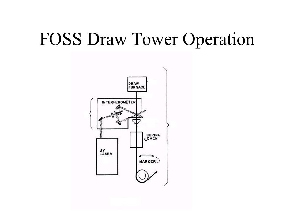 FOSS Draw Tower Operation