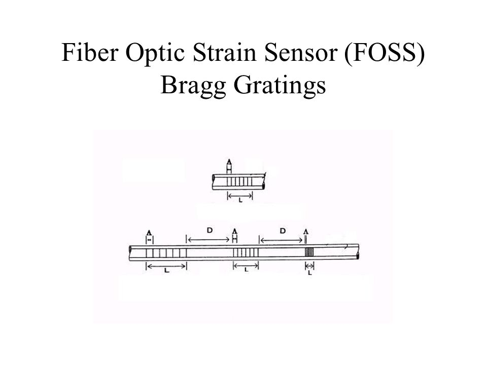 Fiber Optic Strain Sensor (FOSS) Bragg Gratings