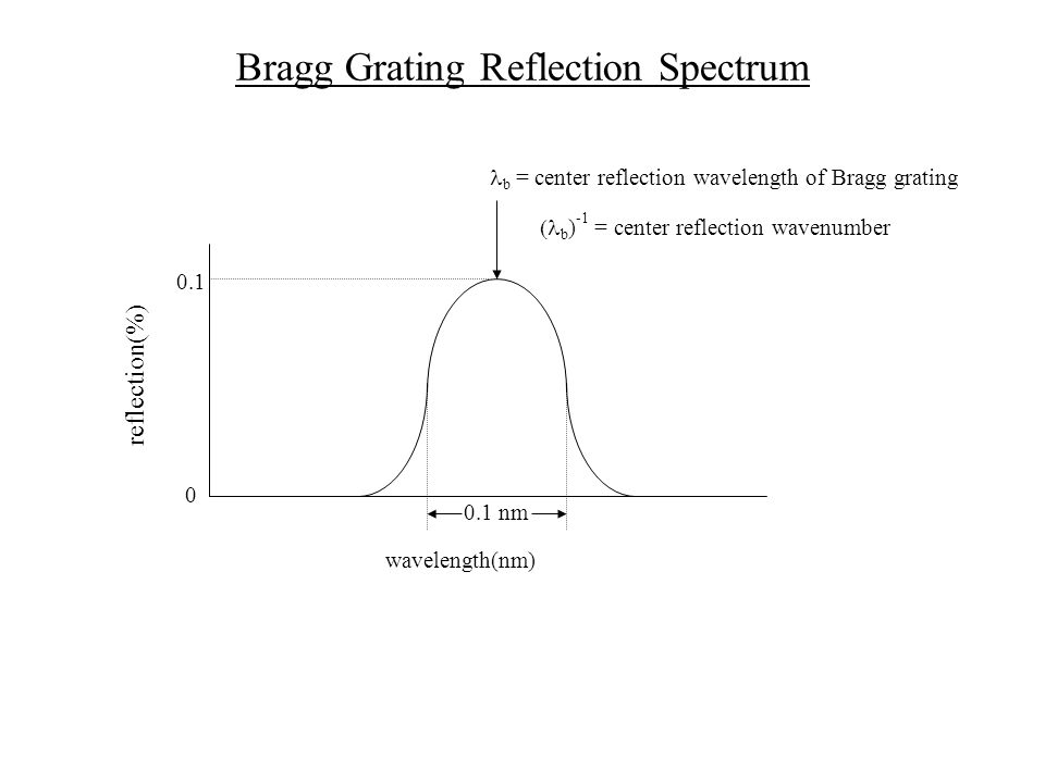 Bragg Grating Reflection Spectrum reflection(%) 0 0.1 0.1 nm wavelength(nm) b = center reflection wavelength of Bragg grating  b ) -1 = center reflection wavenumber
