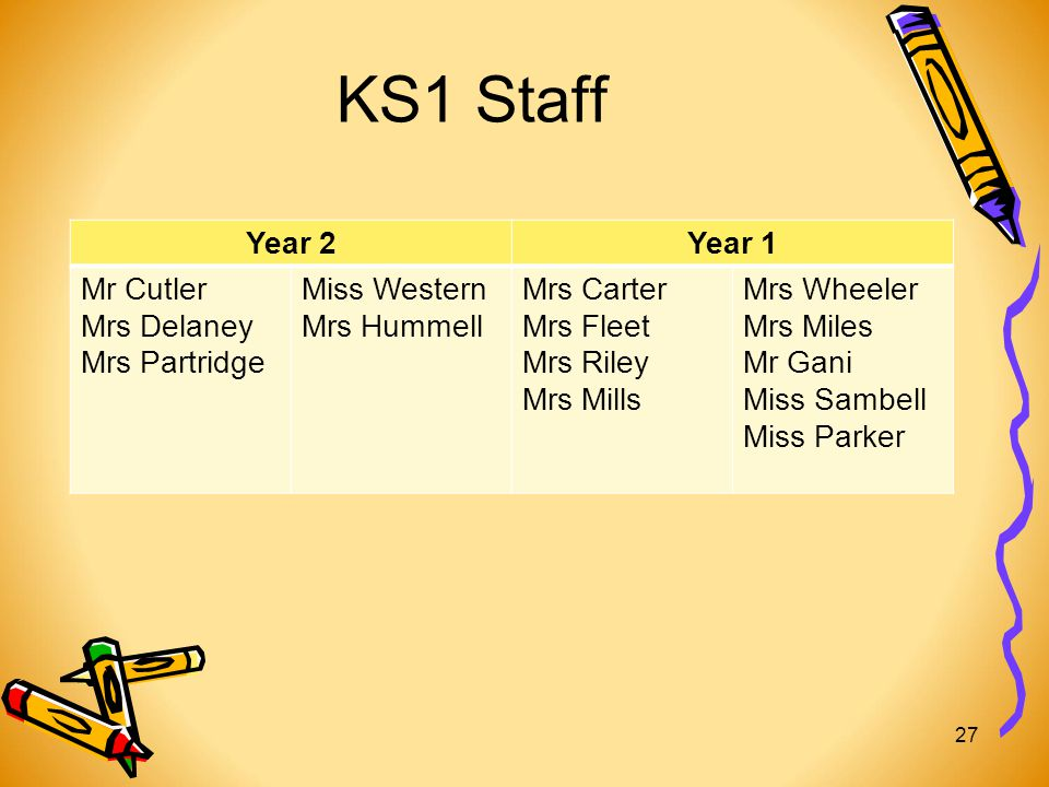 KS1 Staff Year 2Year 1 Mr Cutler Mrs Delaney Mrs Partridge Miss Western Mrs Hummell Mrs Carter Mrs Fleet Mrs Riley Mrs Mills Mrs Wheeler Mrs Miles Mr Gani Miss Sambell Miss Parker 27