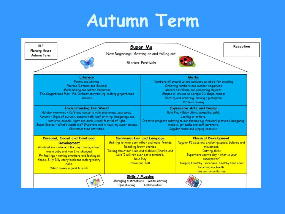 September 2012 Curriculum Increased expectations in writing, reading and maths.
