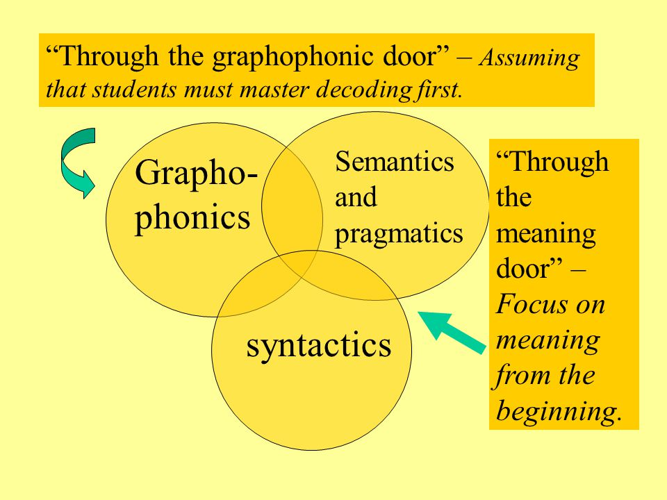 Grapho- phonics Semantics and pragmatics syntactics Through the graphophonic door – Assuming that students must master decoding first.