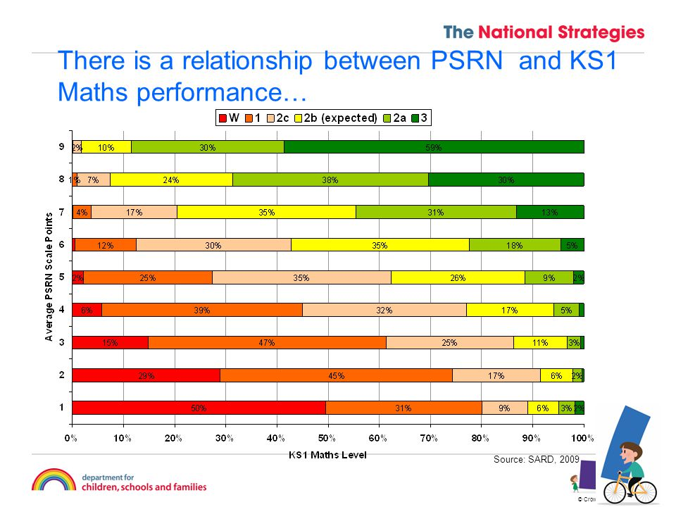 © Crown copyright 2009 8 There is a relationship between PSRN and KS1 Maths performance… Source: SARD, 2009