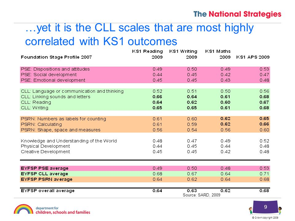 © Crown copyright 2009 9 …yet it is the CLL scales that are most highly correlated with KS1 outcomes Source: SARD, 2009