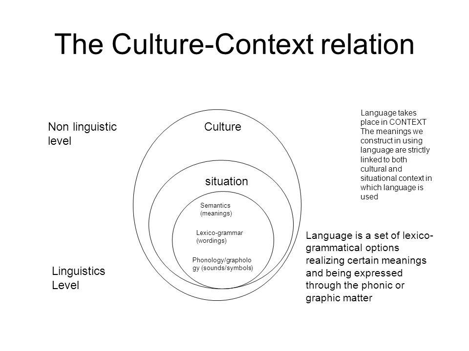 The Culture-Context relation Semantics (meanings) Lexico-grammar (wordings) Phonology/grapholo gy (sounds/symbols) situation Culture Linguistics Level