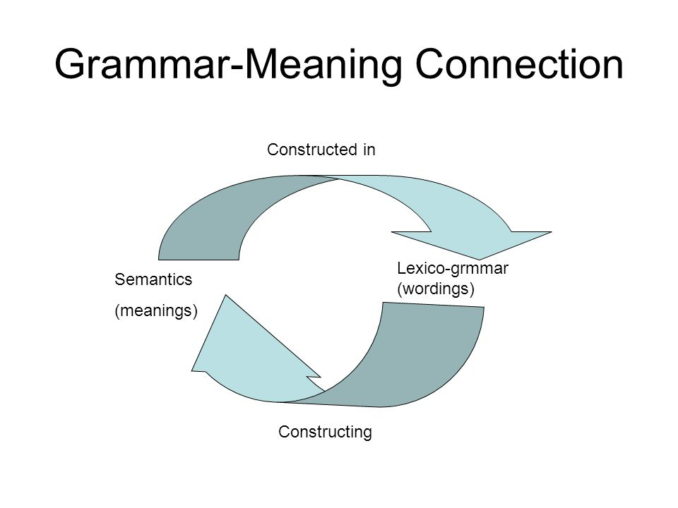 Grammar-Meaning Connection Constructed in Constructing Semantics (meanings) Lexico-grmmar (wordings)