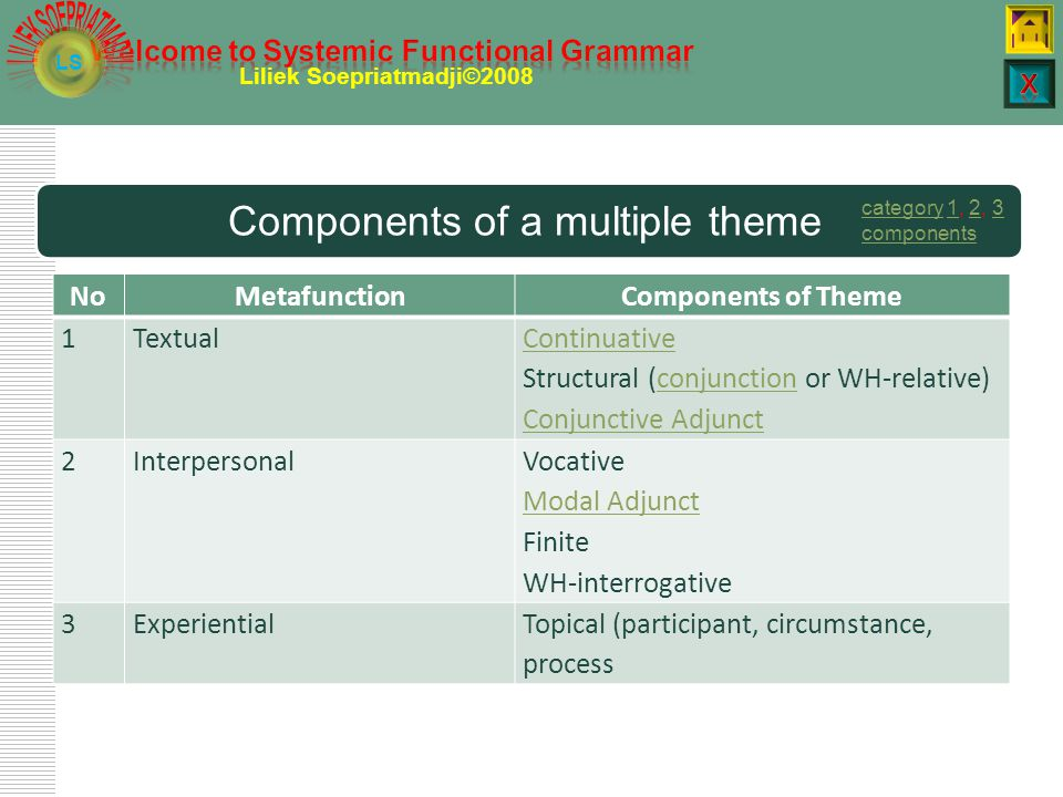 LS Liliek Soepriatmadji©2008 Interpersonal Theme  the first element of the clause which indicates an interaction between speakers.