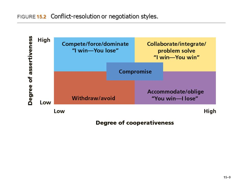 15–9 FIGURE 15.2 Conflict-resolution or negotiation styles.