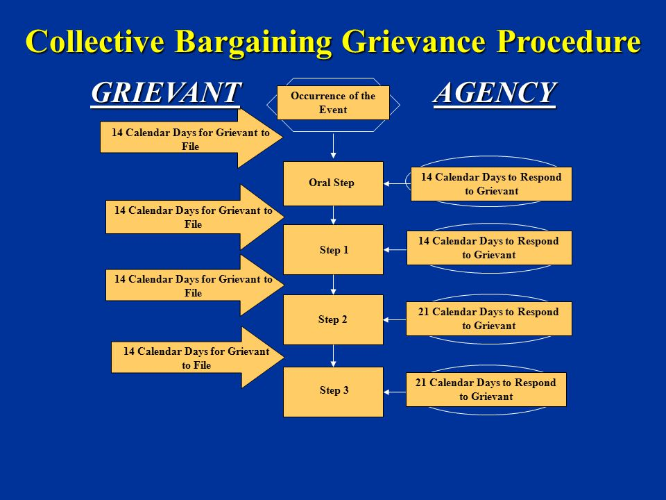 14 Calendar Days for Grievant to File Occurrence of the Event Oral Step Step 1 Step 2 Step 3 14 Calendar Days to Respond to Grievant 21 Calendar Days
