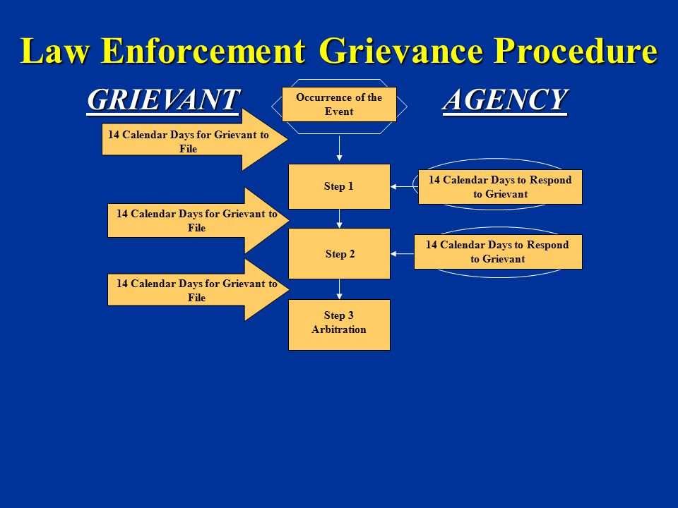 Step 1 14 Calendar Days for Grievant to File Occurrence of the Event Step 2 Step 3 Arbitration 14 Calendar Days to Respond to Grievant Law Enforcement