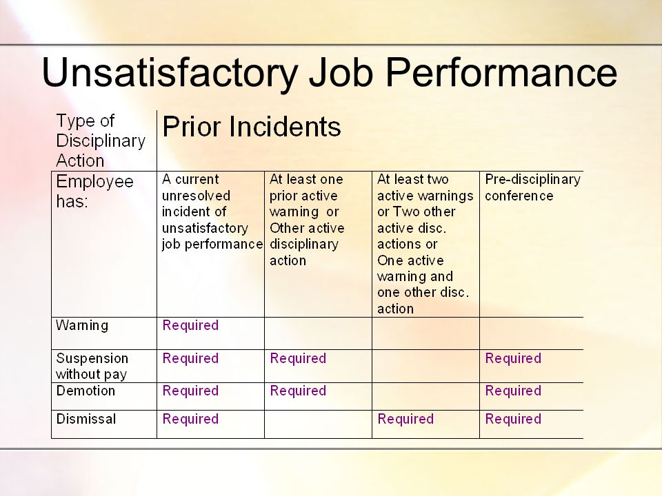 Unsatisfactory Job Performance