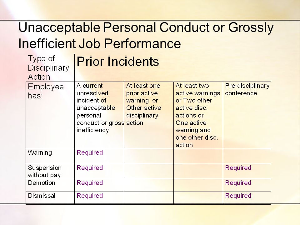 Unacceptable Personal Conduct or Grossly Inefficient Job Performance