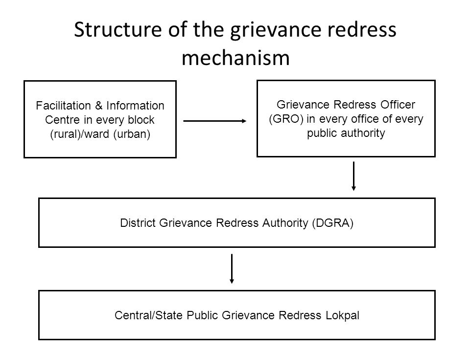 Structure of the grievance redress mechanism Grievance Redress Officer (GRO) in every office of every public authority District Grievance Redress Authority (DGRA) Central/State Public Grievance Redress Lokpal Facilitation & Information Centre in every block (rural)/ward (urban)