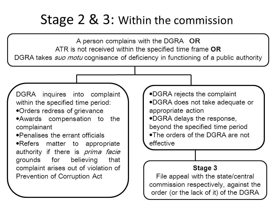 A person complains with the DGRA OR ATR is not received within the specified time frame OR DGRA takes suo motu cognisance of deficiency in functioning of a public authority DGRA inquires into complaint within the specified time period:  Orders redress of grievance  Awards compensation to the complainant  Penalises the errant officials  Refers matter to appropriate authority if there is prima facie grounds for believing that complaint arises out of violation of Prevention of Corruption Act  DGRA rejects the complaint  DGRA does not take adequate or appropriate action  DGRA delays the response, beyond the specified time period  The orders of the DGRA are not effective Stage 3 File appeal with the state/central commission respectively, against the order (or the lack of it) of the DGRA Stage 2 & 3: Within the commission