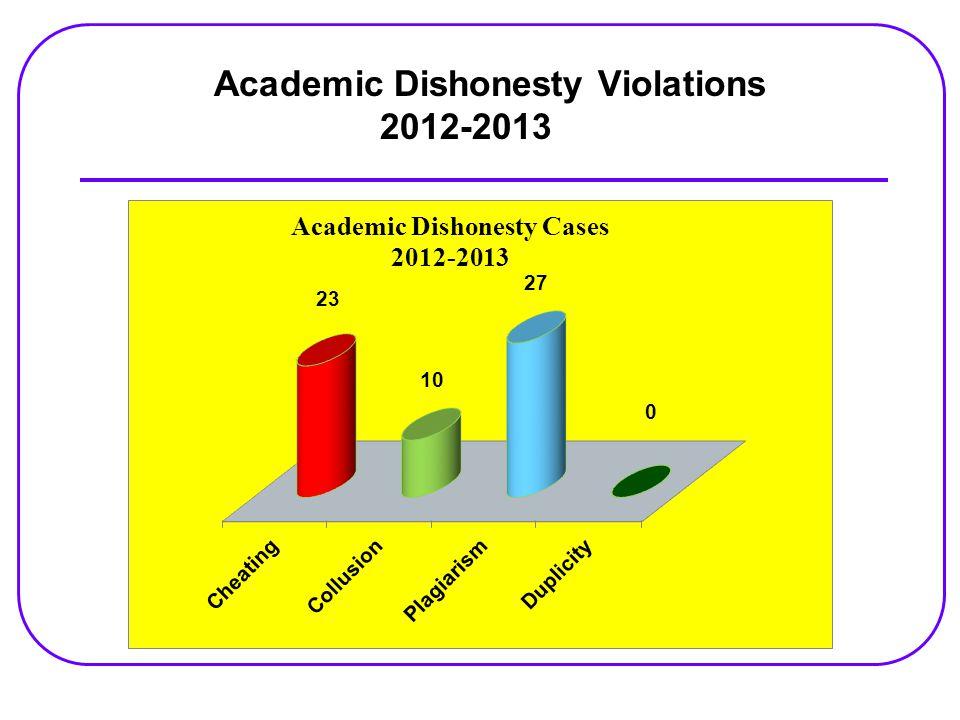 Academic Dishonesty Violations 2012-2013
