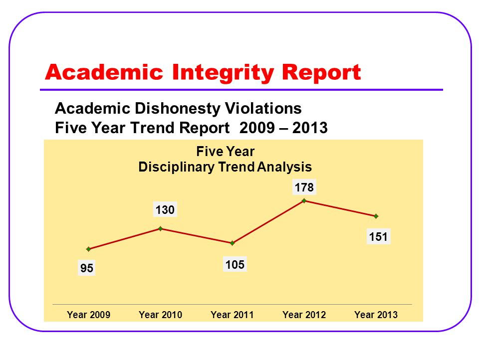 Academic Integrity Report Academic Dishonesty Violations Five Year Trend Report 2009 – 2013