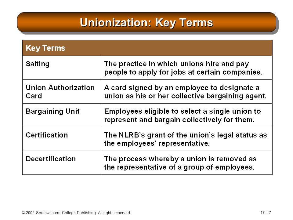 © 2002 Southwestern College Publishing. All rights reserved. 17–17 Unionization: Key Terms