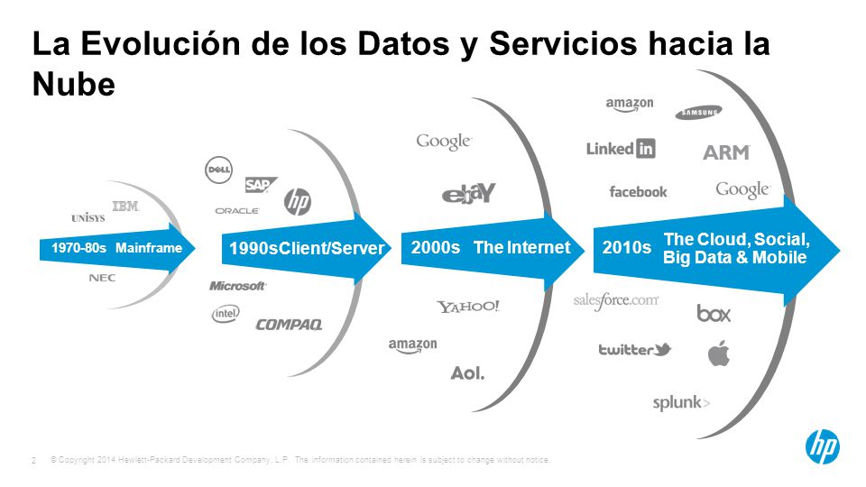 © Copyright 2014 Hewlett-Packard Development Company, L.P. The information contained herein is subject to change without notice. 2 La Evolución de los