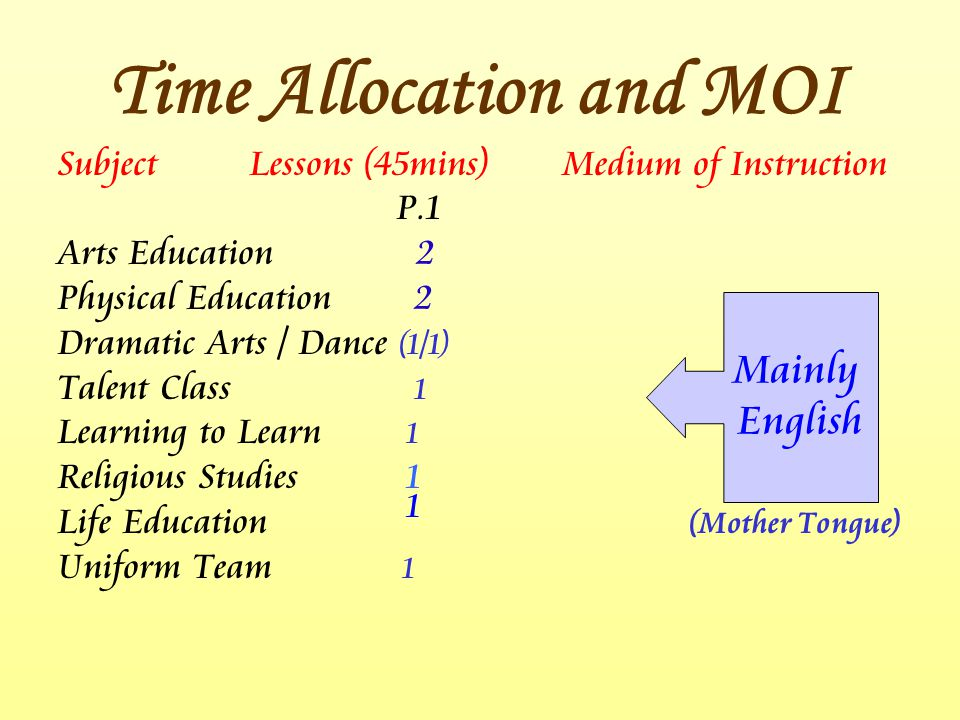 SubjectLessons (45mins) Medium of Instruction P.1 Arts Education 2 Physical Education 2 Dramatic Arts / Dance (1/1) Talent Class 1 Learning to Learn 1 Religious Studies 1 Life Education 1 (Mother Tongue) Uniform Team 1 Mainly English Time Allocation and MOI