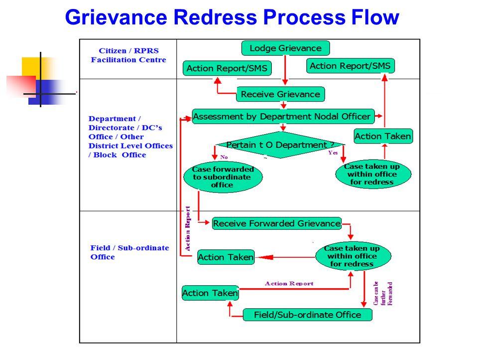 Grievance Redress Process Flow