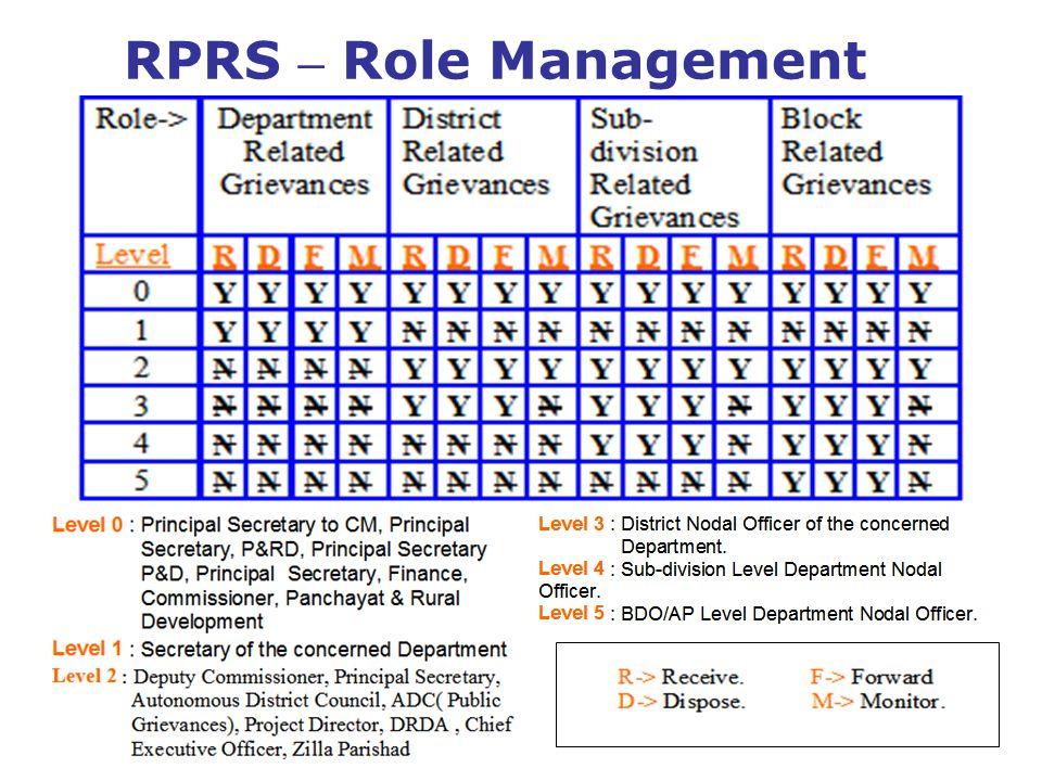 RPRS – Role Management