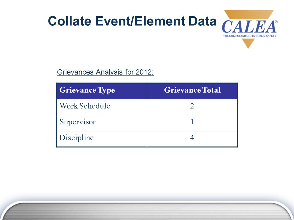 Collect Event/Element Data Collate Event/Element Data Identify Patterns/ Trends Analysis is continual.