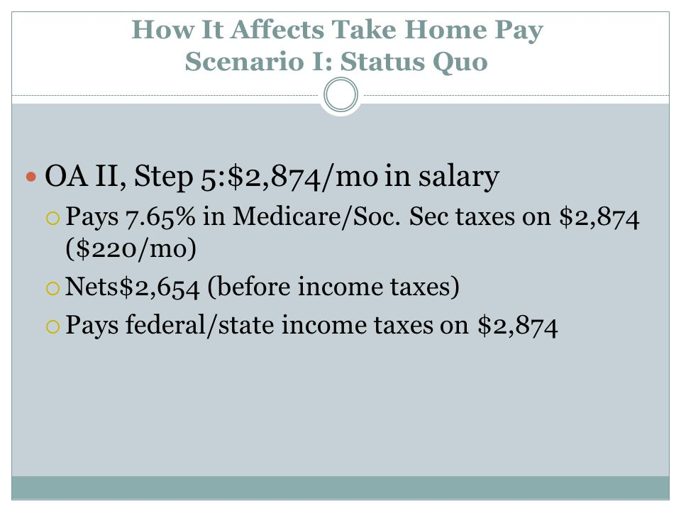 How It Affects Take Home Pay Scenario II: 5% Increase OA II, Step 5: $3,018/mo in salary  Pays 7.65% in Medicare/Soc.