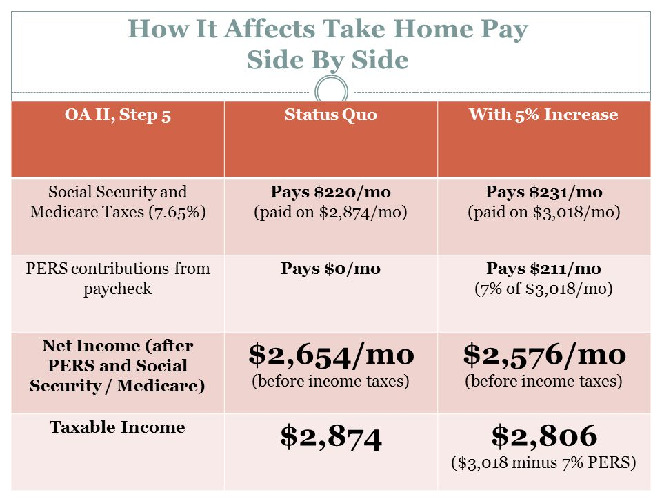 How It Affects Take Home Pay Side By Side OA II, Step 5Status QuoWith 5% Increase Social Security and Medicare Taxes (7.65%) Pays $220/mo (paid on $2,874/mo) Pays $231/mo (paid on $3,018/mo) PERS contributions from paycheck Pays $0/moPays $211/mo (7% of $3,018/mo) Net Income (after PERS and Social Security / Medicare) $2,654/mo (before income taxes) $2,576/mo (before income taxes) Taxable Income $2,874$2,806 ($3,018 minus 7% PERS)