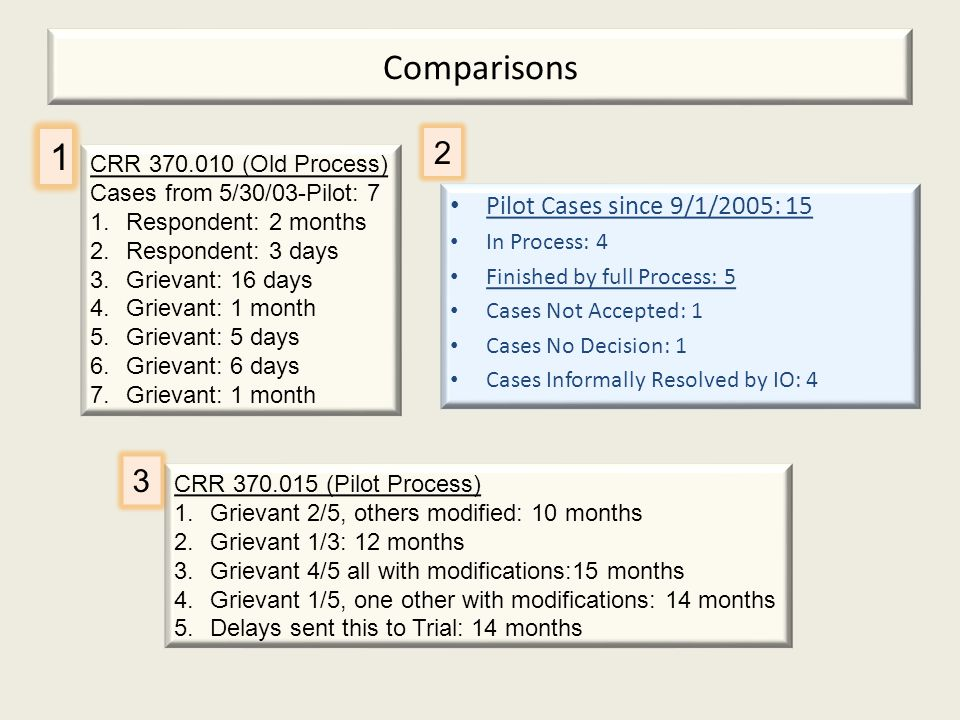 Comparisons Pilot Cases since 9/1/2005: 15 In Process: 4 Finished by full Process: 5 Cases Not Accepted: 1 Cases No Decision: 1 Cases Informally Resolved by IO: 4 CRR 370.010 (Old Process) Cases from 5/30/03-Pilot: 7 1.Respondent: 2 months 2.Respondent: 3 days 3.Grievant: 16 days 4.Grievant: 1 month 5.Grievant: 5 days 6.Grievant: 6 days 7.Grievant: 1 month CRR 370.015 (Pilot Process) 1.Grievant 2/5, others modified: 10 months 2.Grievant 1/3: 12 months 3.Grievant 4/5 all with modifications:15 months 4.Grievant 1/5, one other with modifications: 14 months 5.Delays sent this to Trial: 14 months 1 2 3