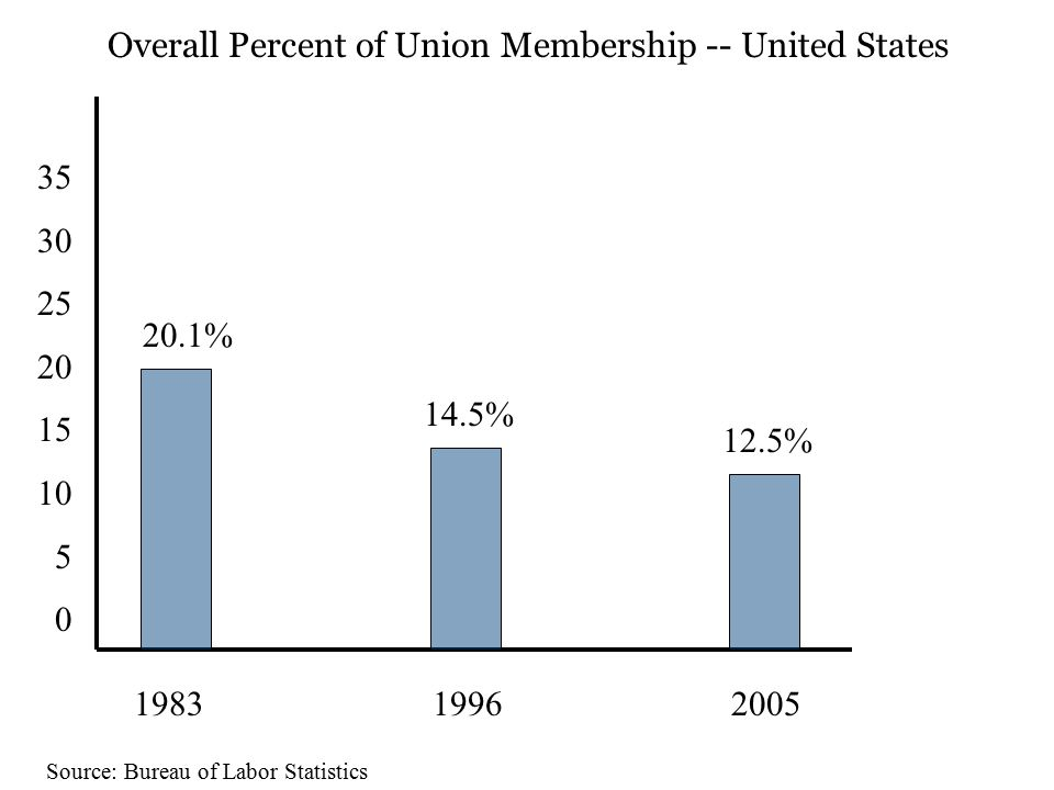 35 30 25 20 15 10 5 0 1983 1996 2005 20.1% 14.5% 12.5% Overall Percent of Union Membership -- United States Source: Bureau of Labor Statistics