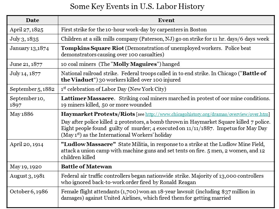 Some Key Events in U.S. Labor History DateEvent April 27, 1825First strike for the 10-hour work-day by carpenters in Boston July 3, 1835Children at a