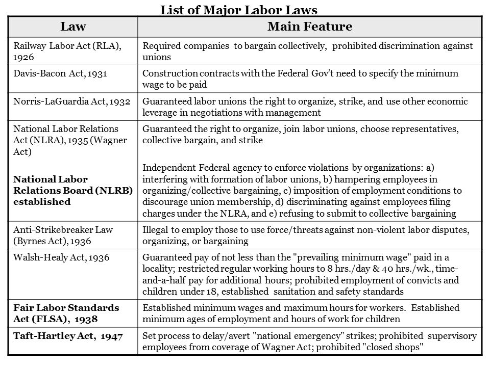 LawMain Feature Railway Labor Act (RLA), 1926 Required companies to bargain collectively, prohibited discrimination against unions Davis-Bacon Act, 19