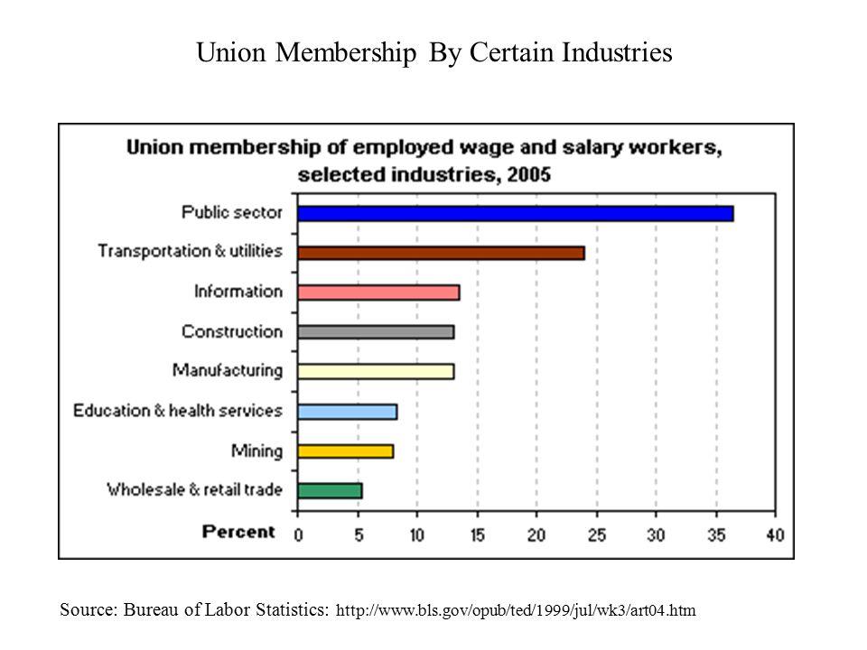 Union Membership By Certain Industries Source: Bureau of Labor Statistics: http://www.bls.gov/opub/ted/1999/jul/wk3/art04.htm