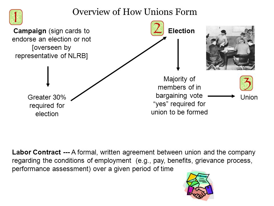 Campaign (sign cards to endorse an election or not [overseen by representative of NLRB] Greater 30% required for election Election Labor Contract ---