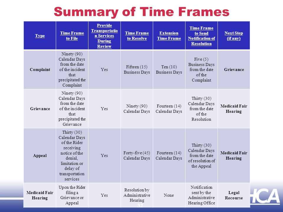 Summary of Time Frames Type Time Frame to File Provide Transportatio n Services During Review Time Frame to Resolve Extension Time Frame Time Frame to Send Notification of Resolution Next Step (if any) Complaint Ninety (90) Calendar Days from the date of the incident that precipitated the Complaint Yes Fifteen (15) Business Days Ten (10) Business Days Five (5) Business Days from the date of the Complaint Grievance Ninety (90) Calendar Days from the date of the incident that precipitated the Grievance Yes Ninety (90) Calendar Days Fourteen (14) Calendar Days Thirty (30) Calendar Days from the date of the Resolution Medicaid Fair Hearing Appeal Thirty (30) Calendar Days of the Rider receiving notice of the denial, limitation or delay of transportation services Yes Forty-five (45) Calendar Days Fourteen (14) Calendar Days Thirty (30) Calendar Days from the date of resolution of the Appeal Medicaid Fair Hearing Upon the Rider filing a Grievance or Appeal Yes Resolution by Administrative Hearing None Notification sent by the Administrative Hearing Office Legal Recourse 32