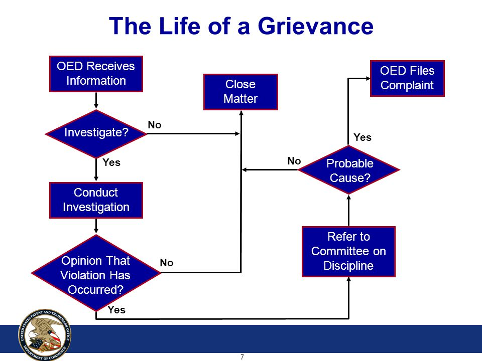 7 The Life of a Grievance OED Receives Information Conduct Investigation Close Matter Refer to Committee on Discipline OED Files Complaint No Yes Opinion That Violation Has Occurred.