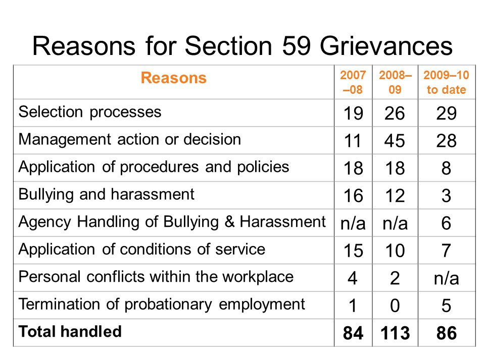 Reasons for Section 59 Grievances Reasons 2007 – – –10 to date Selection processes Management action or decision Application of procedures and policies 18 8 Bullying and harassment Agency Handling of Bullying & Harassment n/a 6 Application of conditions of service Personal conflicts within the workplace 42n/a Termination of probationary employment 105 Total handled