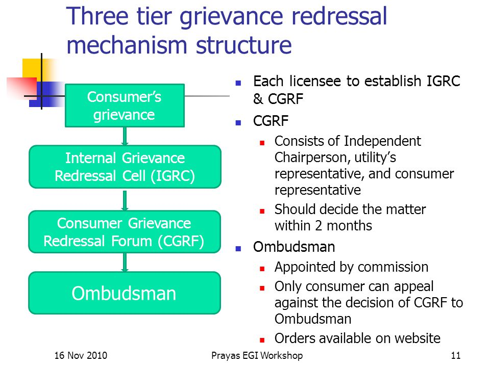 Three tier grievance redressal mechanism structure Each licensee to establish IGRC & CGRF CGRF Consists of Independent Chairperson, utility's represen