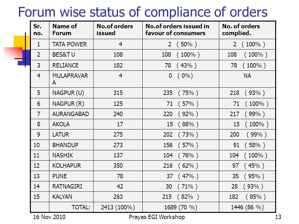 Forum wise status of compliance of orders Sr. no.