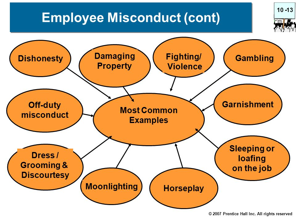 © 2007 Prentice Hall Inc. All rights reserved 10 -13 Employee Misconduct (cont) Horseplay Most Common Examples Sleeping or loafing on the job Gambling