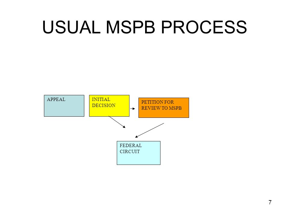 8 ADD THE COMPLEXITY OF AN EEO ALLEGATION TO MSPB Brings into play the Mixed Case Only operative as to cases within MSPB jurisdiction.