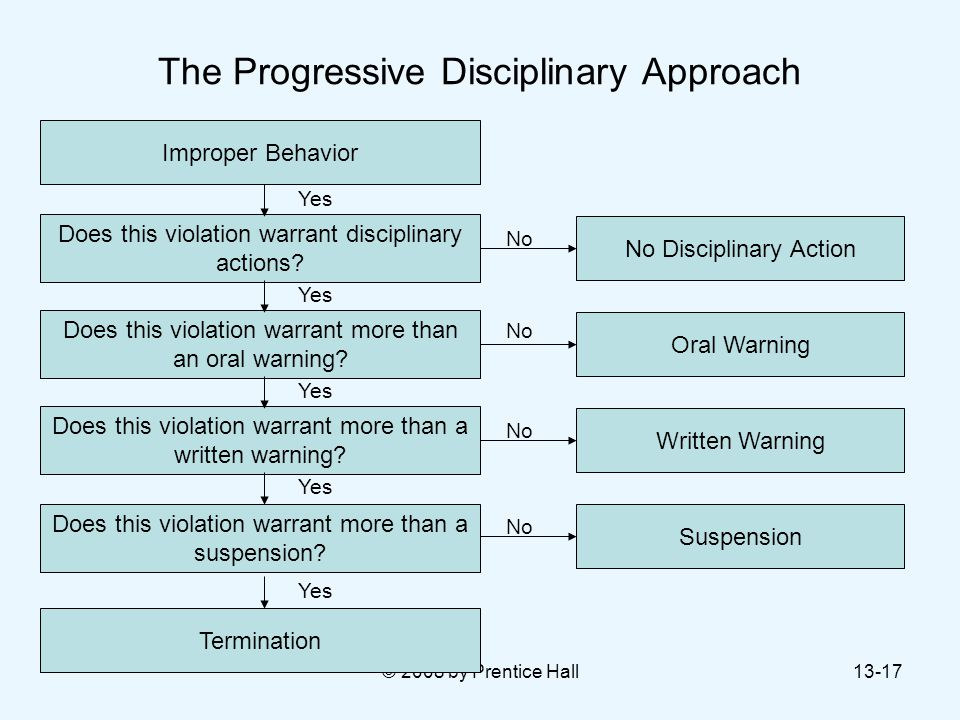 © 2008 by Prentice Hall13-17 The Progressive Disciplinary Approach Improper Behavior Does this violation warrant disciplinary actions? Does this viola
