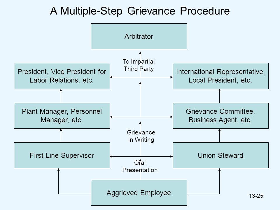 © 2008 by Prentice Hall13-25 A Multiple-Step Grievance Procedure Arbitrator International Representative, Local President, etc. President, Vice Presid