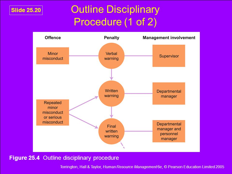 Torrington, Hall & Taylor, Human Resource Management 6e, © Pearson Education Limited 2005 Slide 25.20 Outline Disciplinary Procedure (1 of 2) Figure 25.4 Outline disciplinary procedure