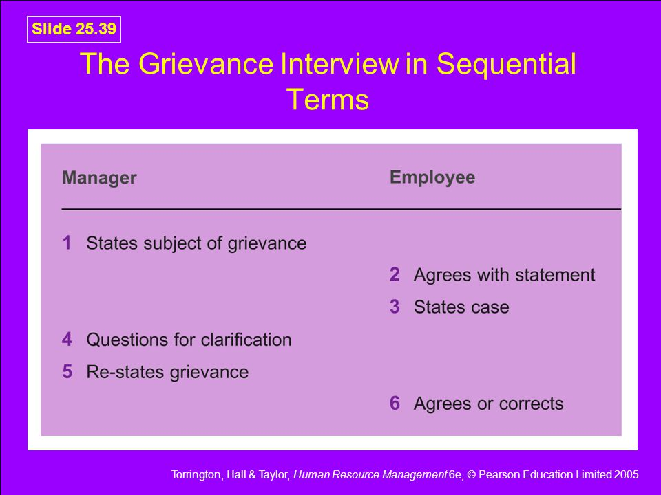 Torrington, Hall & Taylor, Human Resource Management 6e, © Pearson Education Limited 2005 Slide 25.39 The Grievance Interview in Sequential Terms