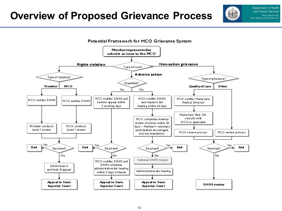 18 Overview of Proposed Grievance Process INSERT STUART GRAPH