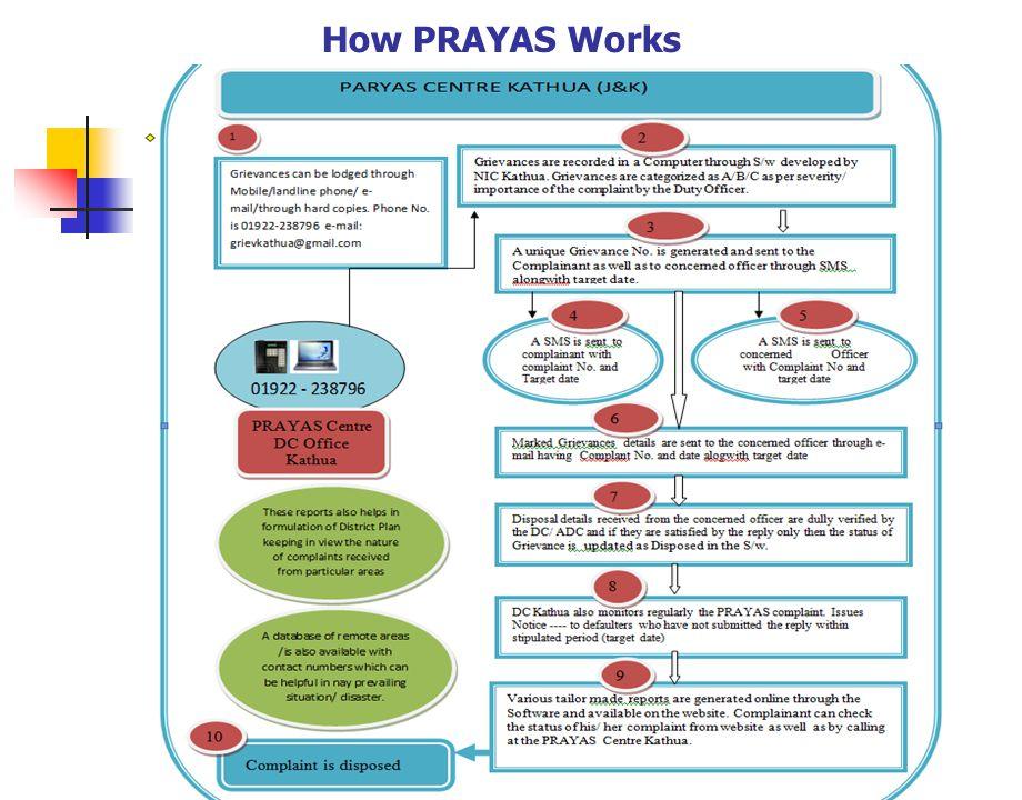 How PRAYAS Works