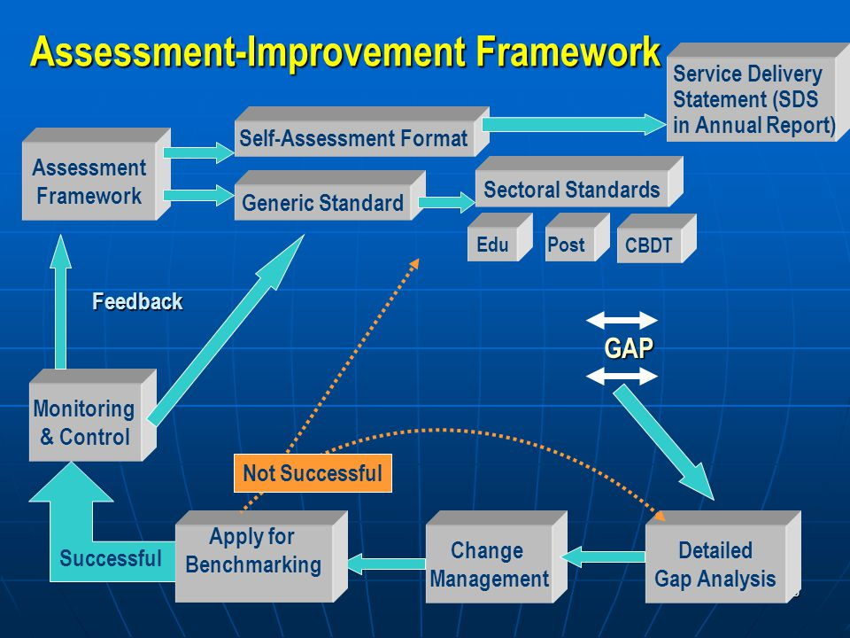 10 Assessment Framework Detailed Gap Analysis GAP Assessment-Improvement Framework Generic Standard Self-Assessment Format Service Delivery Statement